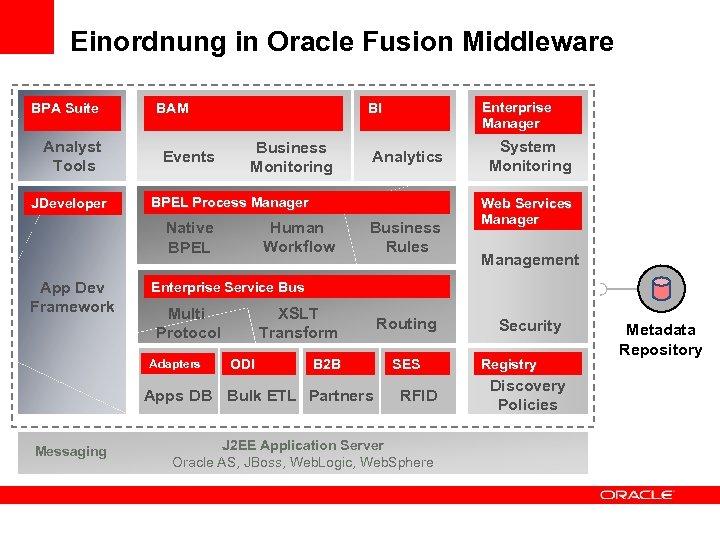 Einordnung in Oracle Fusion Middleware BPA Suite MANAGEMENT & Analyst MONITORING Tools JDeveloper BAM