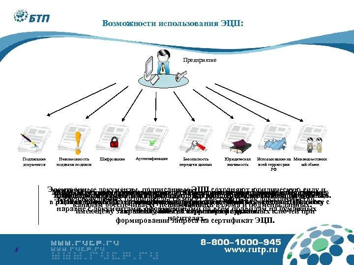 Возможности использования ЭЦП: Предприятие Подписание документов Невозможность подделки подписи Шифрование Аутентификация Безопасность передачи