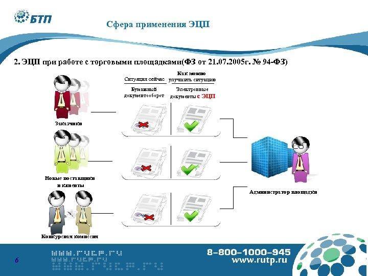 8 -800 -1000945 www. podpis. s u Сфера применения ЭЦП 2. ЭЦП при работе