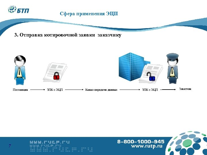8 -800 -1000945 www. podpis. s u Сфера применения ЭЦП 3. Отправка котировочной заявки