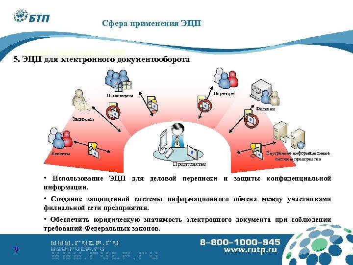 Сфера применения ЭЦП Сферы применения ЭЦП 5. ЭЦП для электронного документооборота Партнеры Поставщики