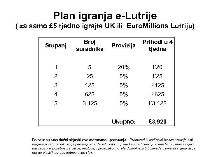 Plan igranja e-Lutrije ( za samo £ 5 tjedno igrajte UK ili Euro. Millions