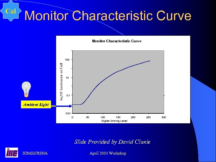 Cal Monitor Characteristic Curve 100 10 0. 1 Ambient Light 0. 01 0 50