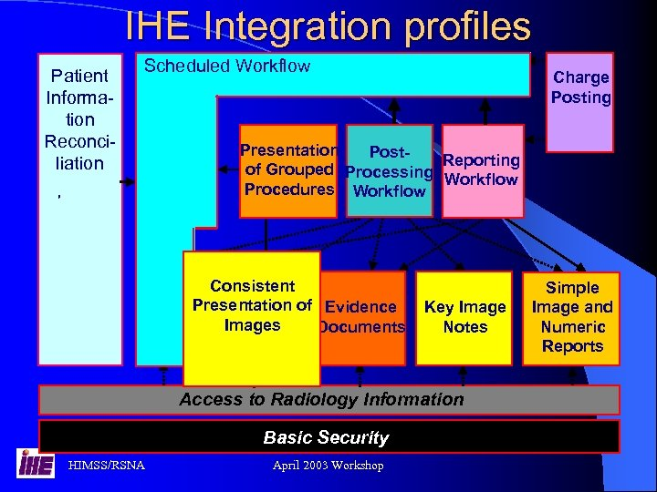 IHE Integration profiles Patient Information Reconciliation Scheduled Workflow , Charge Posting - Presentation Post.