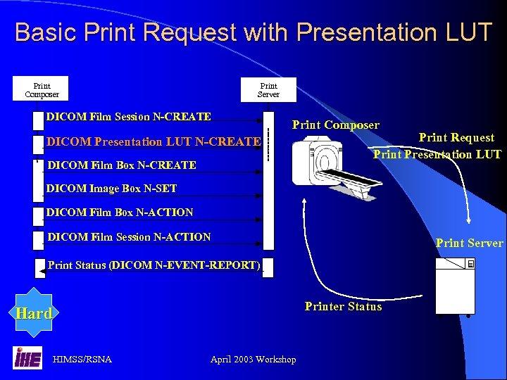 Basic Print Request with Presentation LUT Print Composer Print Server DICOM Film Session N-CREATE