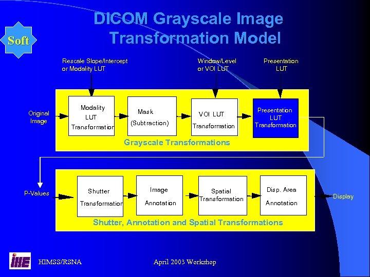 DICOM Grayscale Image Transformation Model Soft Rescale Slope/Intercept or Modality LUT Original Image Modality