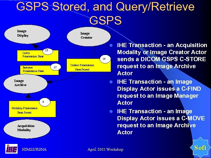 GSPS Stored, and Query/Retrieve GSPS Image Display Image Creator IHE Transaction - an Acquisition