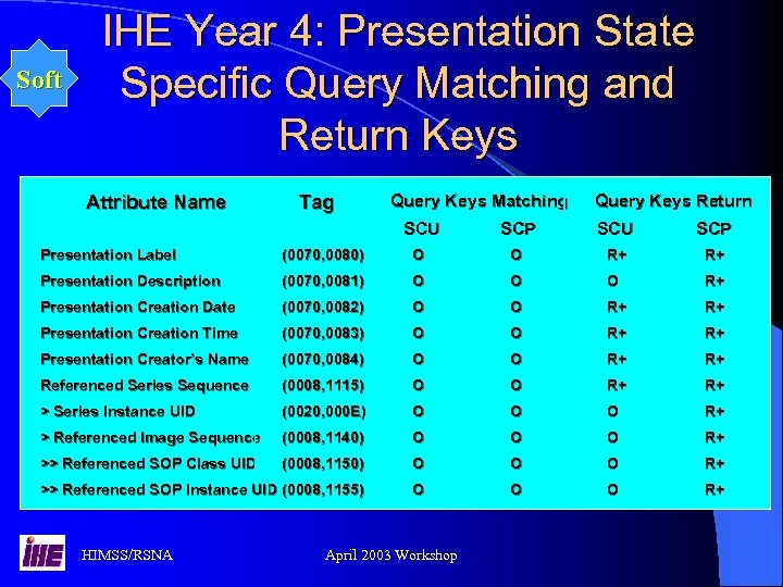 Soft IHE Year 4: Presentation State Specific Query Matching and Return Keys Attribute Name