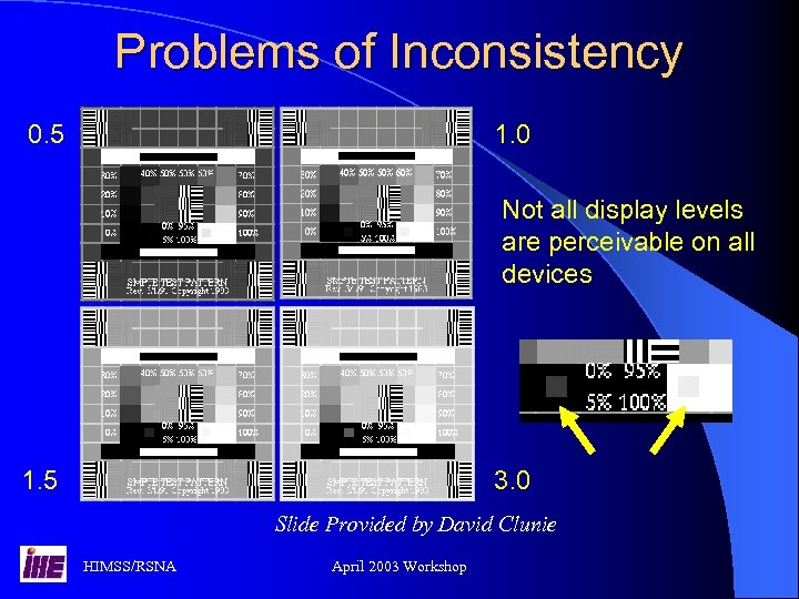 Problems of Inconsistency 0. 5 1. 0 Not all display levels are perceivable on