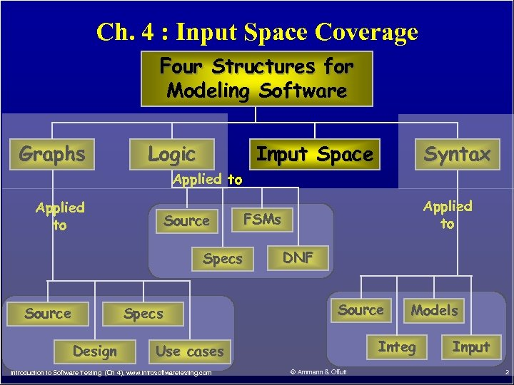 Ch. 4 : Input Space Coverage Four Structures for Modeling Software Graphs Logic Input