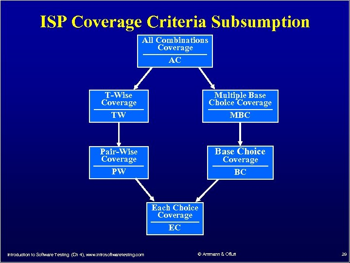 ISP Coverage Criteria Subsumption All Combinations Coverage AC T-Wise Coverage TW Multiple Base Choice