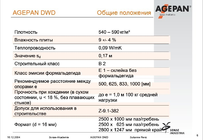 AGEPAN DWD 16. 12. 2004 Sonae-Akademie Общие положения AGEPAN DWD Susanne Renz 5