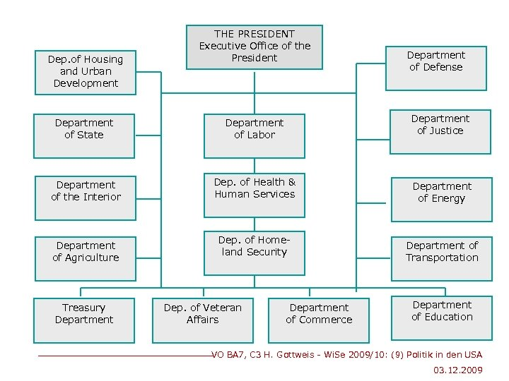 Dep. of Housing and Urban Development THE PRESIDENT Executive Office of the President Department