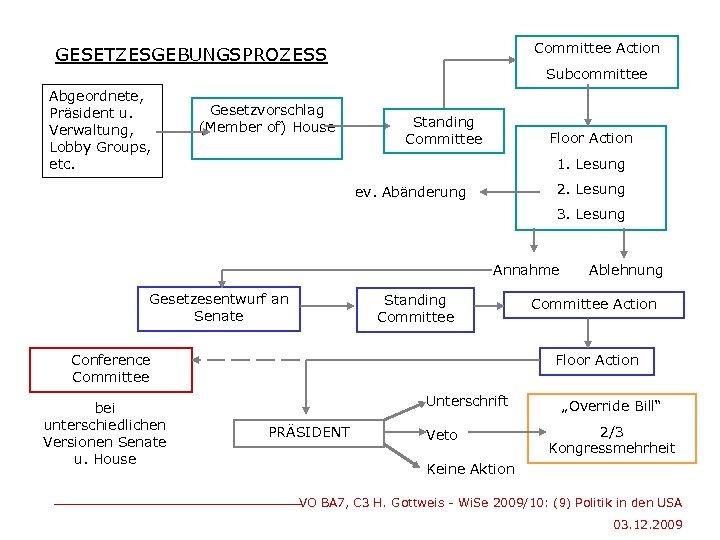 Committee Action GESETZESGEBUNGSPROZESS Abgeordnete, Präsident u. Verwaltung, Lobby Groups, etc. Gesetzvorschlag (Member of) House