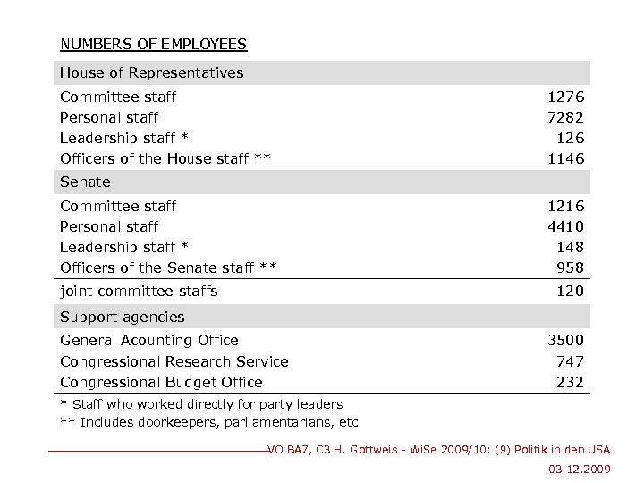NUMBERS OF EMPLOYEES House of Representatives Committee staff Personal staff Leadership staff * Officers