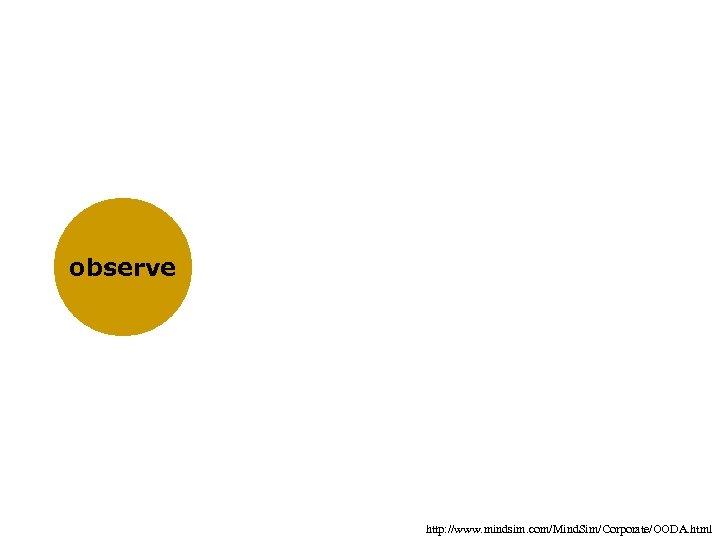 observe http: //www. mindsim. com/Mind. Sim/Corporate/OODA. html