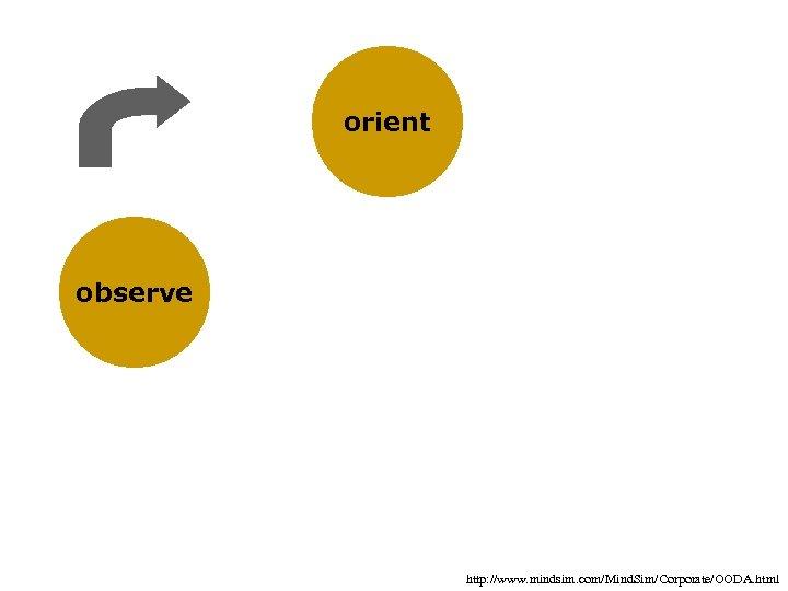 orient observe http: //www. mindsim. com/Mind. Sim/Corporate/OODA. html