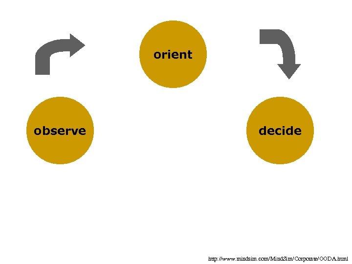 orient observe decide http: //www. mindsim. com/Mind. Sim/Corporate/OODA. html
