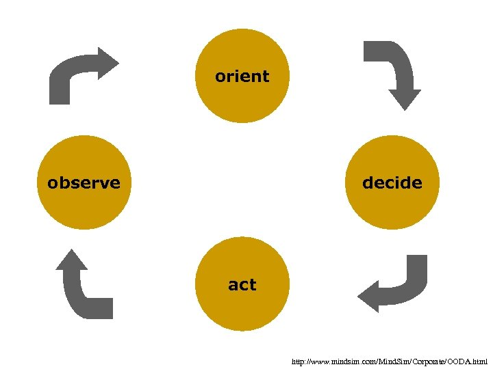 orient observe decide act http: //www. mindsim. com/Mind. Sim/Corporate/OODA. html