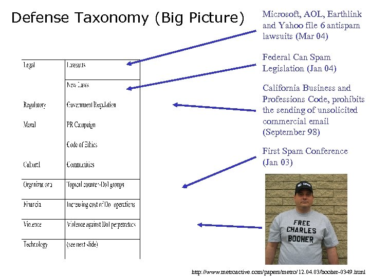Defense Taxonomy (Big Picture) Microsoft, AOL, Earthlink and Yahoo file 6 antispam lawsuits (Mar