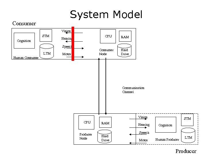 System Model Consumer Vision STM Cognition CPU Hearing Speech LTM Human Consumer Node Motor