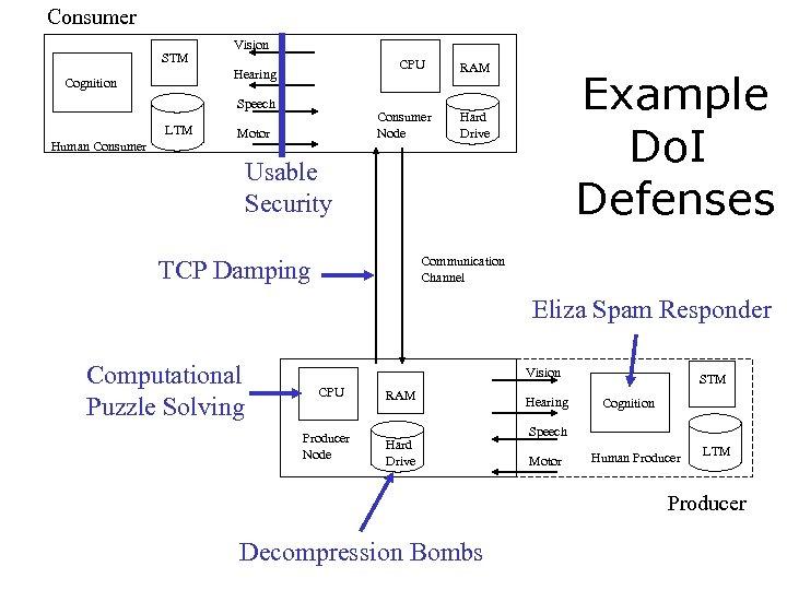 Consumer STM Vision CPU Hearing Cognition Speech LTM Human Consumer Node Motor RAM Example