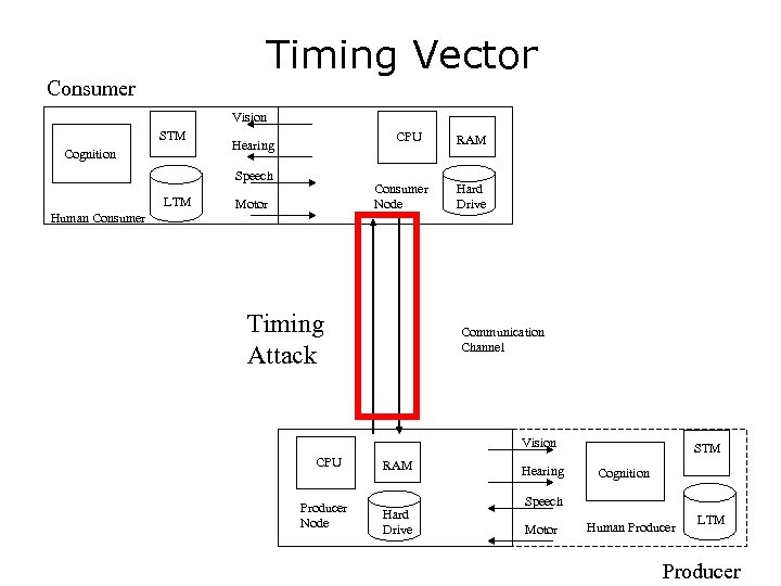 Timing Vector Consumer Vision STM Cognition CPU Hearing Speech LTM Human Consumer Node Motor