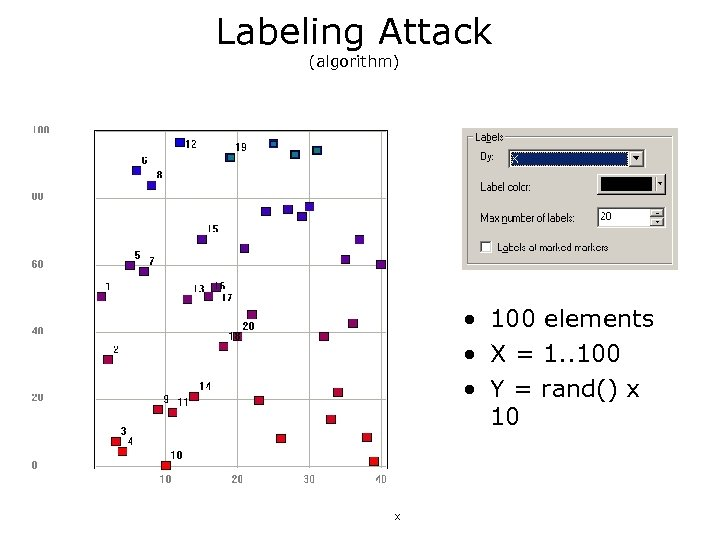 Labeling Attack (algorithm) • 100 elements • X = 1. . 100 • Y
