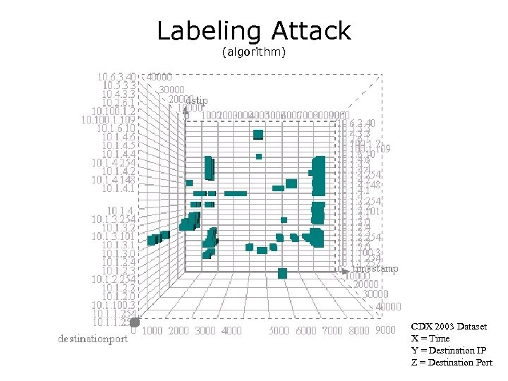 Labeling Attack (algorithm) CDX 2003 Dataset X = Time Y = Destination IP Z