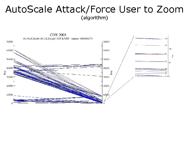 Auto. Scale Attack/Force User to Zoom (algorithm)