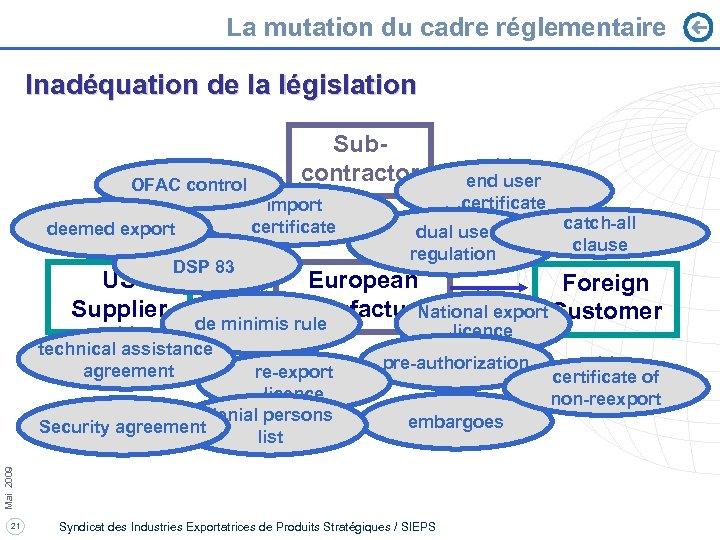 La mutation du cadre réglementaire Inadéquation de la législation OFAC control deemed export US