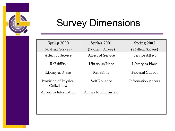 Survey Dimensions Spring 2000 Spring 2001 Spring 2002 (41 -Item Survey) (56 -Item Survey)