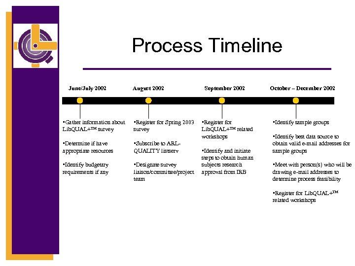 Process Timeline June/July 2002 August 2002 • Gather information about Lib. QUAL+TM survey •