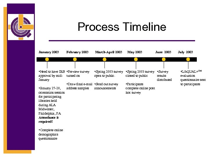 Process Timeline January 2003 February 2003 • Need to have IRB • Preview survey