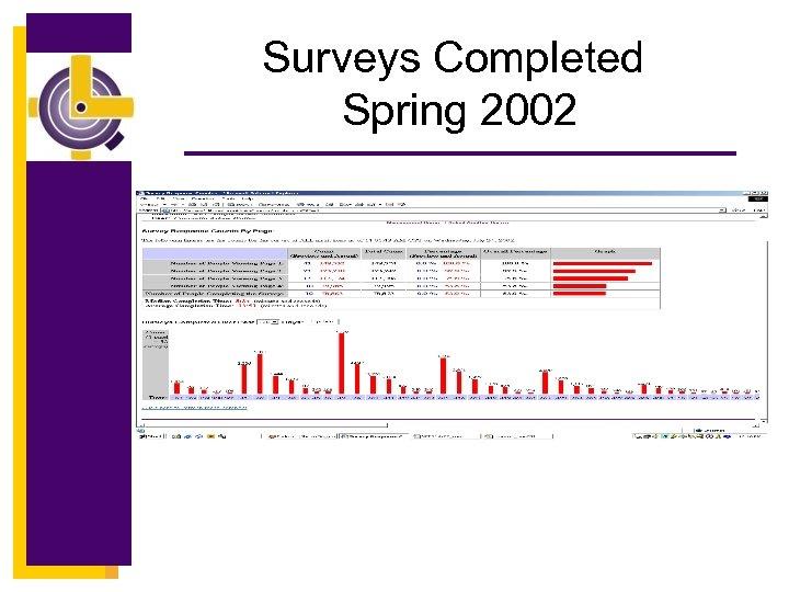 Surveys Completed Spring 2002