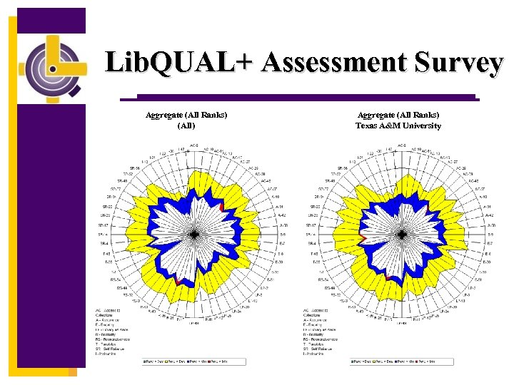 Lib. QUAL+ Assessment Survey Aggregate (All Ranks) (All) Aggregate (All Ranks) Texas A&M University