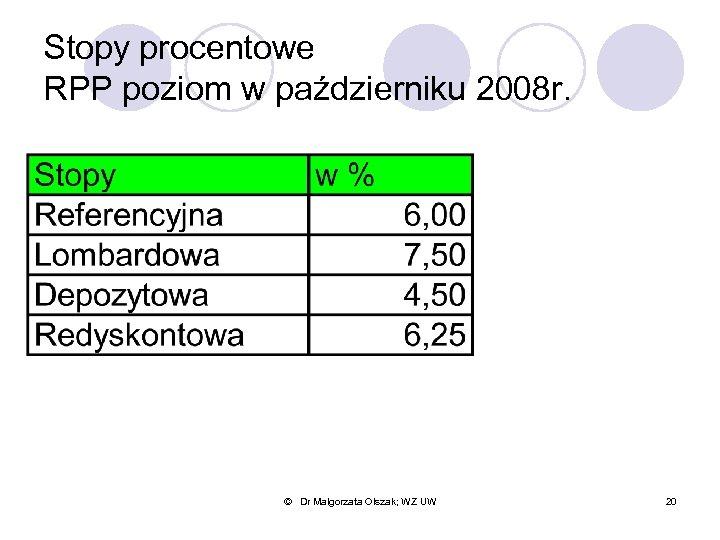 Stopy procentowe RPP poziom w październiku 2008 r. © Dr Małgorzata Olszak; WZ UW