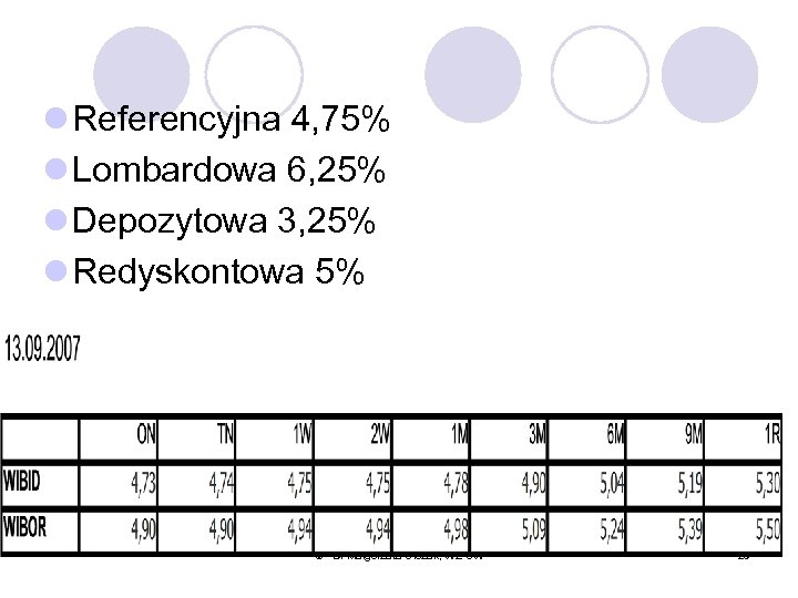 l Referencyjna 4, 75% l Lombardowa 6, 25% l Depozytowa 3, 25% l Redyskontowa
