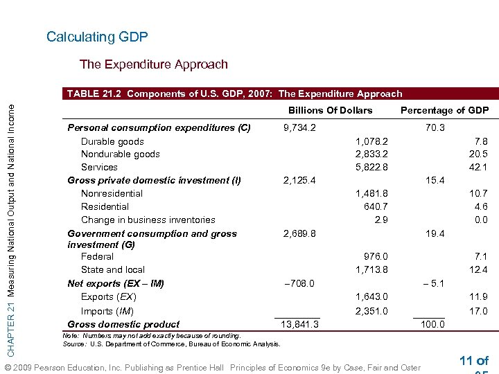 Calculating GDP The Expenditure Approach CHAPTER 21 Measuring National Output and National Income TABLE