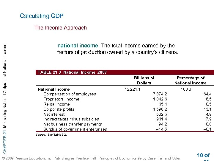 Calculating GDP CHAPTER 21 Measuring National Output and National Income The Income Approach national