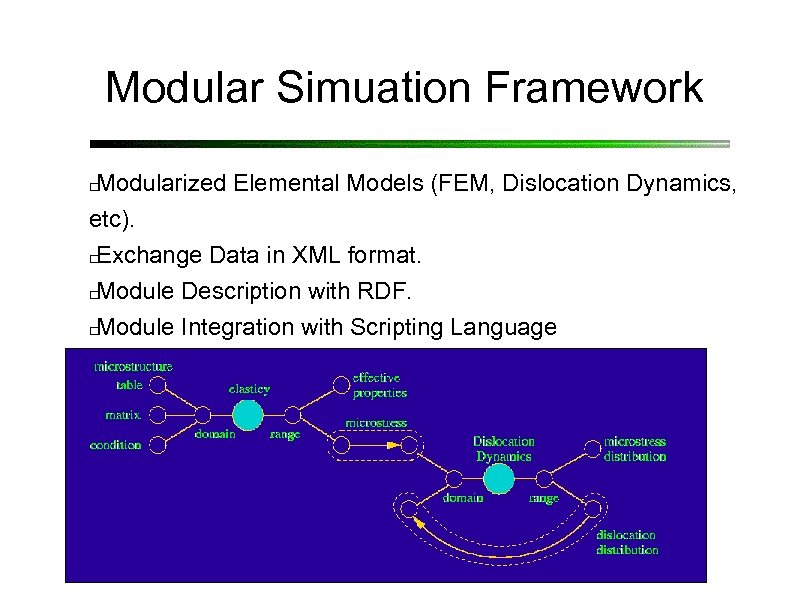 Modular Simuation Framework Modularized Elemental Models (FEM, Dislocation Dynamics, etc). Exchange Data in XML