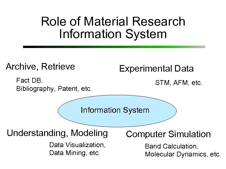 Role of Material Research Information System Archive, Retrieve Experimental Data Fact DB, Bibliography, Patent,