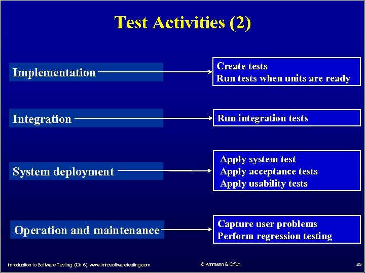 Test Activities (2) Implementation Create tests Run tests when units are ready Integration Run