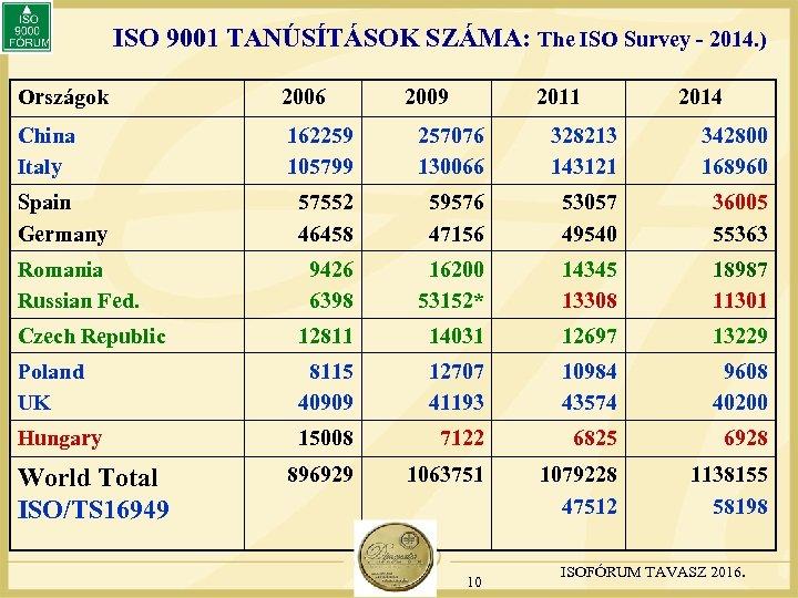 ISO 9001 TANÚSÍTÁSOK SZÁMA: The ISO Survey - 2014. ) Országok 2006 China Italy