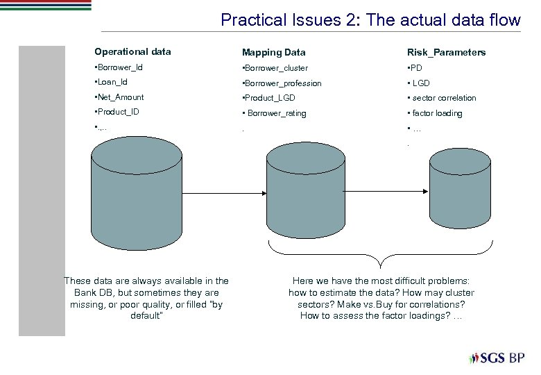 Practical Issues 2: The actual data flow Operational data Mapping Data Risk_Parameters • Borrower_Id