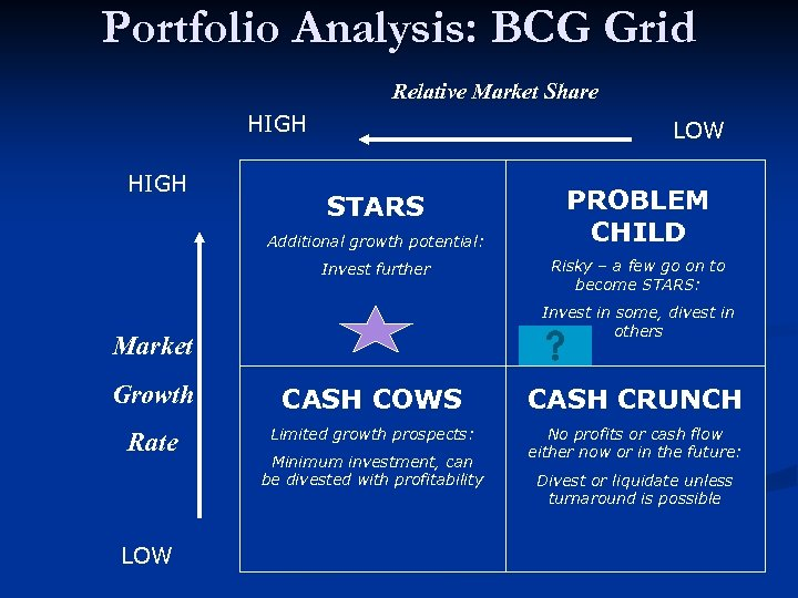 Portfolio Analysis: BCG Grid Relative Market Share HIGH LOW STARS Additional growth potential: Invest