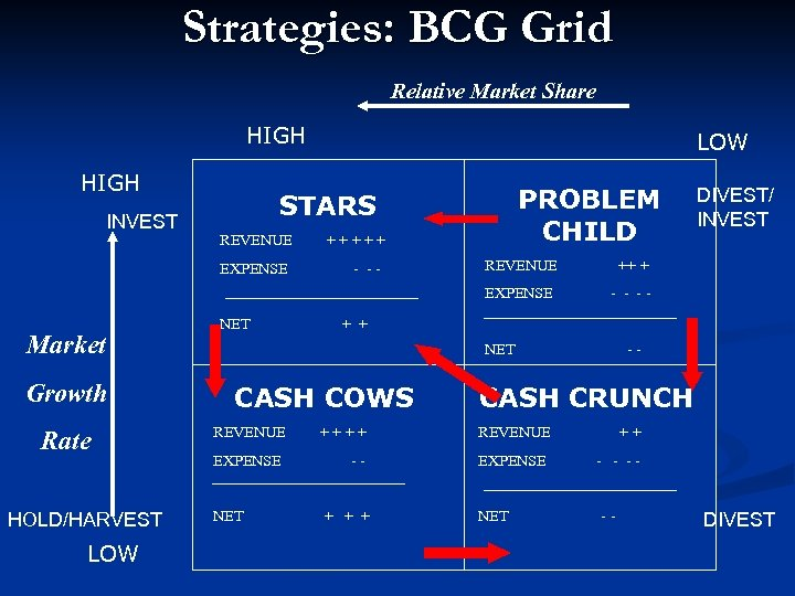 Strategies: BCG Grid Relative Market Share HIGH INVEST LOW STARS REVENUE + + +