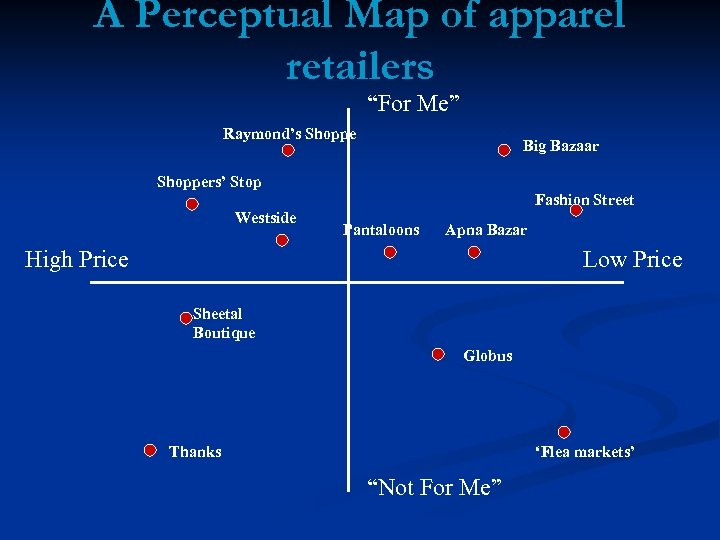 """A Perceptual Map of apparel retailers """"For Me"""" Raymond's Shoppe Big Bazaar Shoppers' Stop"""