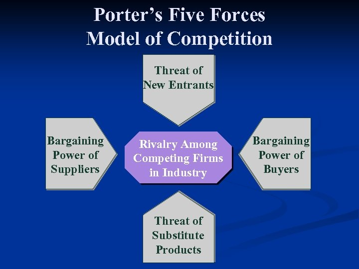 Porter's Five Forces Model of Competition Threat of New Entrants Bargaining Power of Suppliers