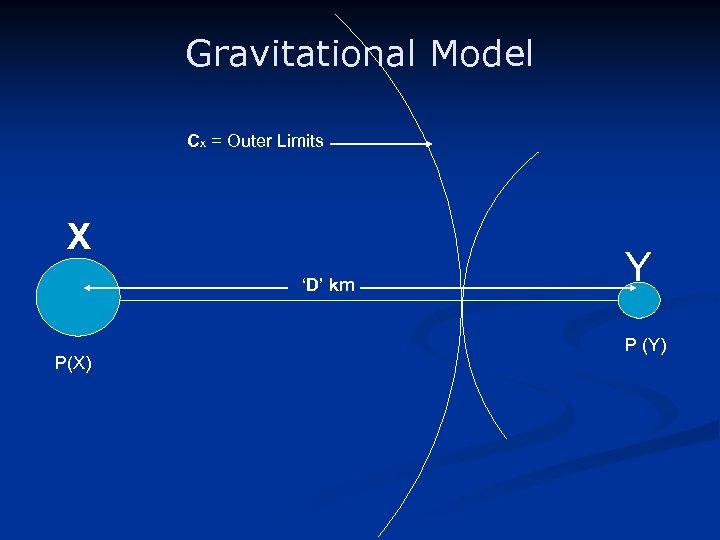 Gravitational Model Cx = Outer Limits X 'D' km P(X) Y P (Y)